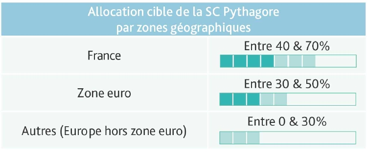 Pythagore Evolution Vie répartition